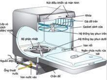 Nguyên lý và cấu tạo máy rửa bát như thế nào?