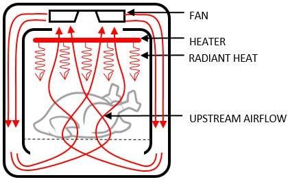 Tìm hiểu công nghệ Rapid Air và Twin Turbostar trong các phiên bản của nồi chiên không dầu Philips
