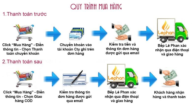 Hướng dẫn Mua Hàng - Bếp Lê Phan