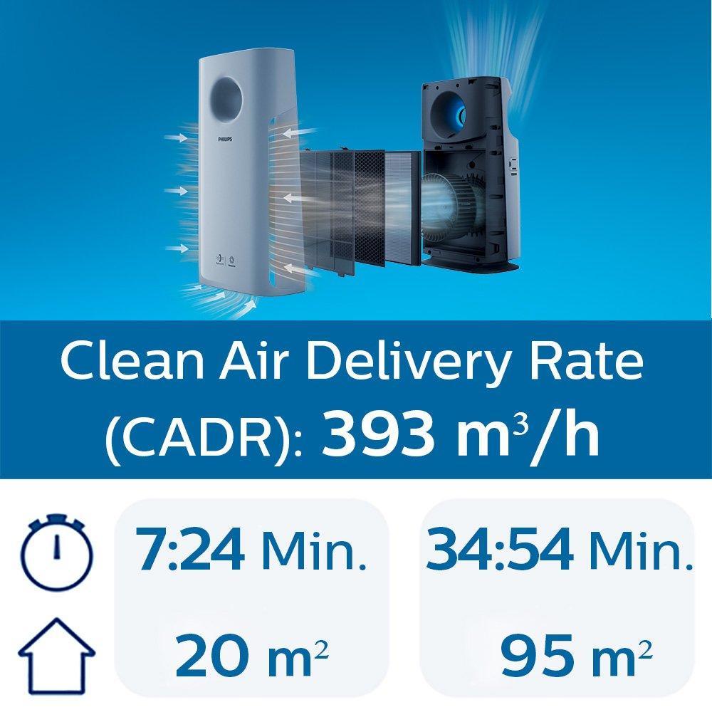 Máy Lọc Không Khí Philips AC3256/10 cho phòng 95m2 - Công suất lọc 393m3/h
